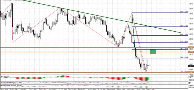 Евро перед движением вниз