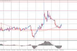 Утро на форекс и прогноз на день: активность на рынках в целом оставалась сниженной