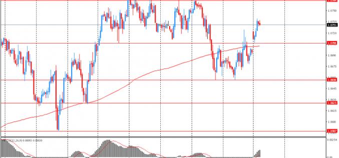 Утро на форекс и прогноз на день: объем торгов на рынках остается сниженным