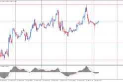 Утро на форекс и прогноз на день: Доллар немного снизился против иены
