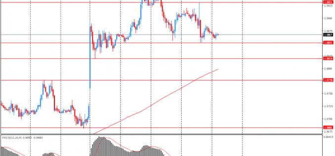 Утро на форекс и прогноз на день: Последняя сессия недели на валютном рынке началась достаточно спокойно