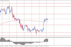 Утро на форекс и прогноз на день: Новая неделя на финансовых рынках началась с роста цен на нефть
