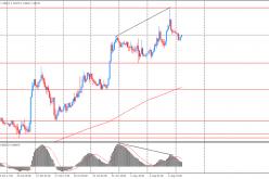 Утро на форекс и прогноз на день: наиболее волатильно на валютном рынке торговался австралийский доллар