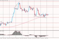 Утро на форекс и прогноз на день: Основной тенденцией утренней сессии среды на валютном рынке было укрепление иены