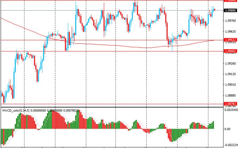 Утро на форекс и прогноз на день: Помимо иены, доллар упал по отношению к большинству других основных валют.