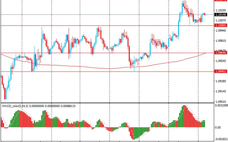 Утро на форекс и прогноз на день: Торговый оптимизм укрепляет юань и смягчает доллар и иену
