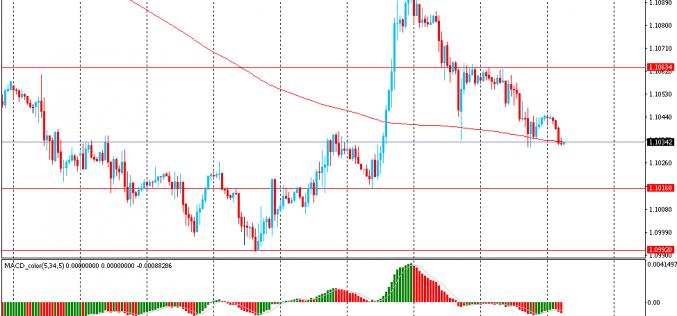 Утро на форекс и прогноз на день: Доллар продолжил рост против иены