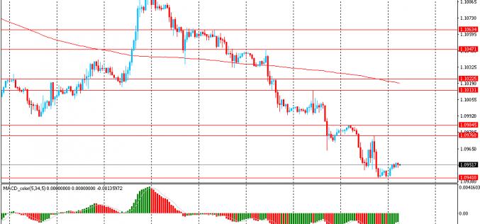 Утро на форекс и прогноз на день: Юань и австралийский доллар выросли