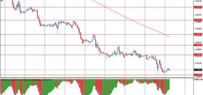 Утро на форекс и прогноз на день: Курс иены снижается в цене по мере снижения уровня заражения коронавирусом