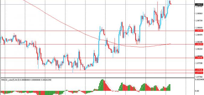 Утро на форекс и прогноз на день: Доллар упал против иены и швейцарского франка