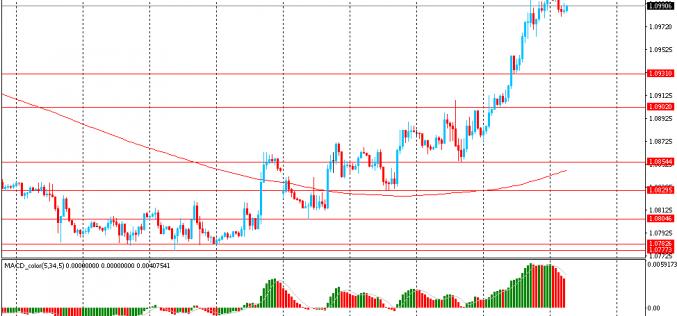 Утро на форекс и прогноз на день: Японская иена выросла в цене, достигнув месячного максимума против доллара