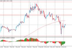 Утро на форекс и прогноз на день: Доллар вырос, на фоне спроса на ликвидные активы
