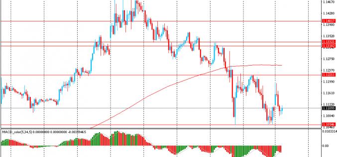 Утро на форекс и прогноз на день: Доллар упал после снижения ставки ФРС