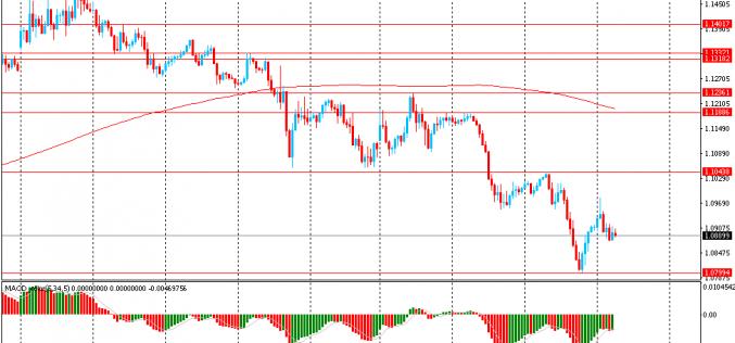Утро на форекс и прогноз на день: Доллар продолжает расти в цене