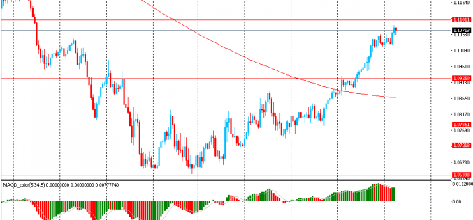 Утро на форекс и прогноз на день: Доллар ослабевает, на фоне снижения паники на рынках