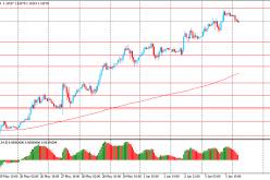 Утро на форекс и прогноз на день: Евро остается вблизи много месячных максимумов