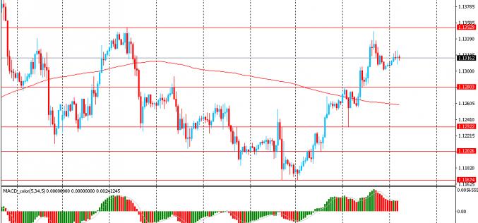 Утро на форекс и прогноз на день: Доллар снижался в стоимости против евро после выхода позитивных статданных в Европе
