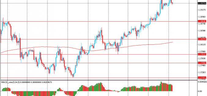 Утро на форекс и прогноз на день: Доллар продолжает падение на фоне сохраняющейся экономической неопределенности
