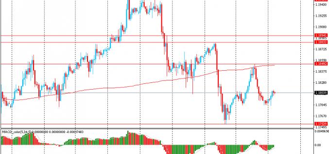 Утро на форекс и прогноз на день: Доллар снижался в стоимости на фоне растущего оптимизма связанного с торговыми переговорами КНР и США