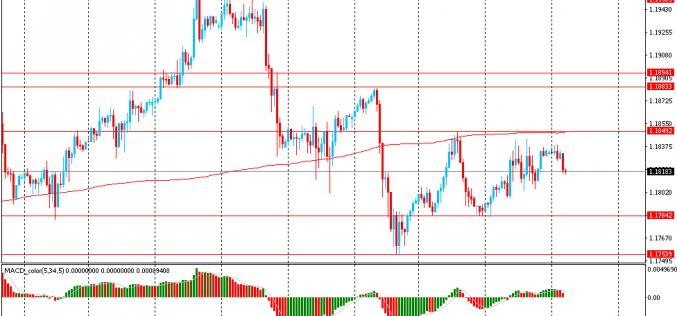 Утро на форекс и прогноз на день: Доллар торгуется сдержанно в преддверии выступления руководства ФРС