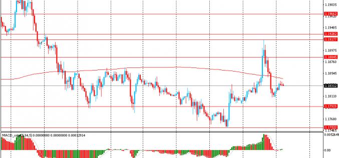 Утро на форекс и прогноз на день: Доллар, вероятно, закончит торговую неделю ростом впервые с мая месяца