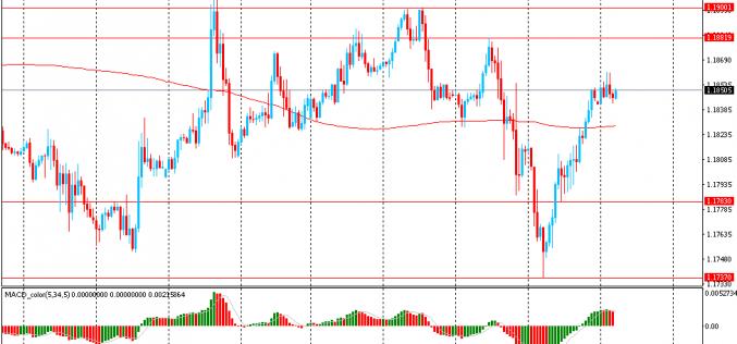 Утро на форекс и прогноз на день: Доллар стабилизировался после недавнего падения из-за слабых статданных из США