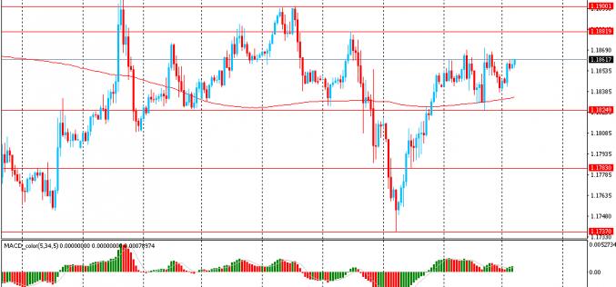 Утро на форекс и прогноз на день: Доллар немного упал в ожидание выступлений представителей ФРС