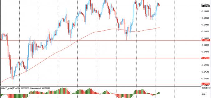 Утро на форекс и прогноз на день: Курс доллара США снизился на фоне роста оптимизма инвесторов