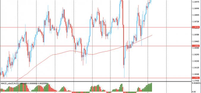 Утро на форекс и прогноз на день: Доллар торговался около своего 2-недельного минимума против евро на фоне роста оптимизма среди инвесторов