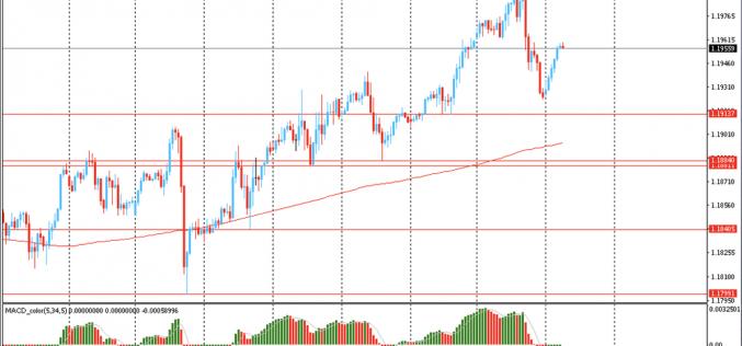 Утро на форекс и прогноз на день: Доллар США немного снизился на ожиданиях дальнейшего смягчение денежно-кредитной политики от ФРС
