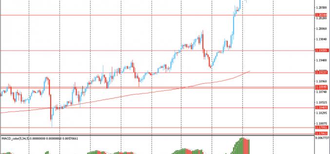 Утро на форекс и прогноз на день: Доллар торгуется около своего 2-летнего минимума