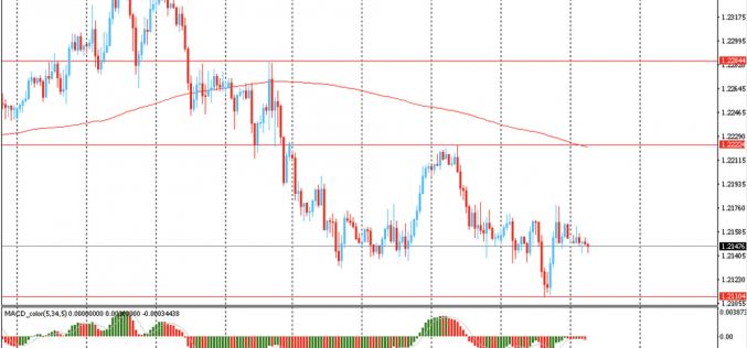 Утро на форекс и прогноз на день: Доллар торговался без существенных изменений и приостановил свой недельный тренд на укрепление