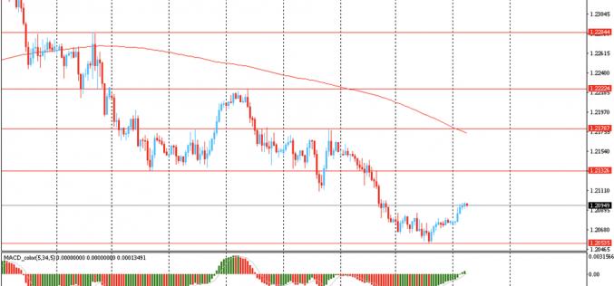 Утро на форекс и прогноз на день: Доллар немного упал, отступив от своего самого высокого уровня за последний месяц
