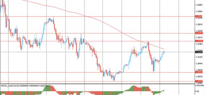 Утро на форекс и прогноз на день: Доллар снижается в цене, на фоне роста оптимизма после инаугурации Джо Байдена
