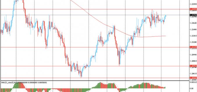 Утро на форекс и прогноз на день: Доллар США немного снизился на фоне продолжающегося роста оптимизма среди участников рынков