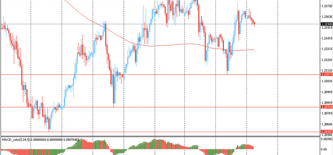 Утро на форекс и прогноз на день: Доллар торговался сдержанно против большинства основных валют в ожидание выступления председателя ФРС Джерома Пауэлла