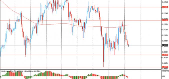 Утро на форекс и прогноз на день: Курс доллар вырос в пятницу против большинства основных валют, стремясь закрыть торговую неделю ростом