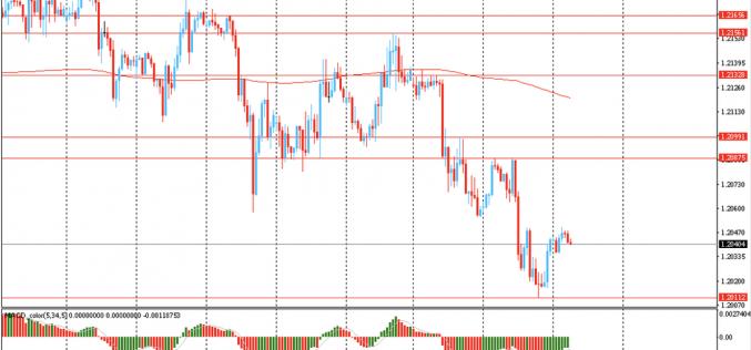 Утро на форекс и прогноз на день: Доллар торговался около своего двухмесячного максимума по отношению к евро