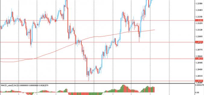 Утро на форекс и прогноз на день: Доллар снова снизился и торговался вблизи шестинедельного минимума, в то время как сырьевые валюты находились около многолетних максимумов