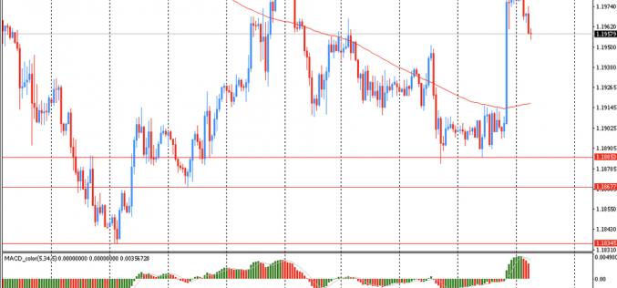 Утро на форекс и прогноз на день: Доллар немного укрепился после сильного вчерашнего обвала, связанного с заявлениями ФРС