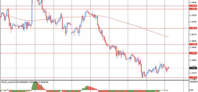 Утро на форекс и прогноз на день: Доллар начал неделю небольшим укреплением против евро, постепенно приближаясь к 4,5-месячному максимуму