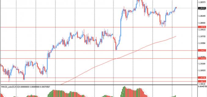 Утро на форекс и прогноз на день: Доллар продолжил торговаться вблизи многонедельных минимумов по отношению к большинству основных валют