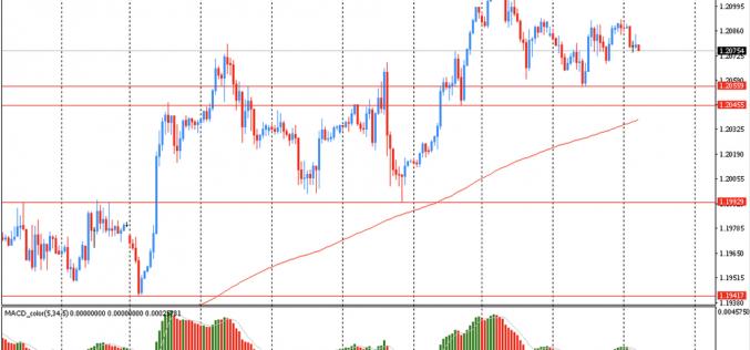 Утро на форекс и прогноз на день: Доллар немного укрепился в преддверии сегодняшнего заседания ФРС и выступления Джо Байдена
