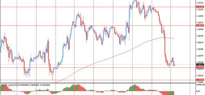 Утро на форекс и прогноз на день: Доллар немного укрепился против большинства основных валют в ожидании заседаний центральных банков