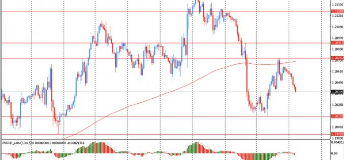 Утро на форекс и прогноз на день: Доллар немного восстановил свои позиции после вчерашнего снижения