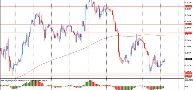 Утро на форекс и прогноз на день: Доллар немного отступил после вчерашнего укрепления против большинства основных валют