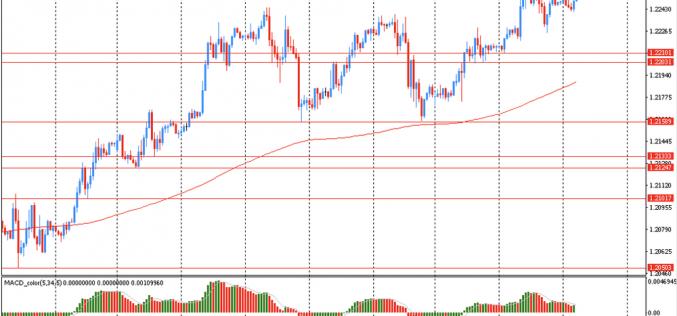 Утро на форекс и прогноз на день: Доллар снова упал против большинства основных валют и торгуется около пятимесячного минимума