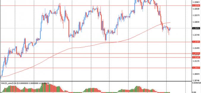 Утро на форекс и прогноз на день: Доллар немного укрепился продолжая вчерашний подъем
