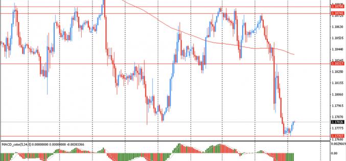 Утро на форекс и прогноз на день: Доллар США торгуется около трехмесячного максимума по отношению к евро и недельного максимума по отношению к иене