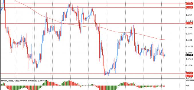 Утро на форекс и прогноз на день: Австралийский доллар упал по отношению к американскому доллару до самого низкого уровня с декабря